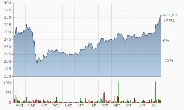 Raspadskaya OAO Chart