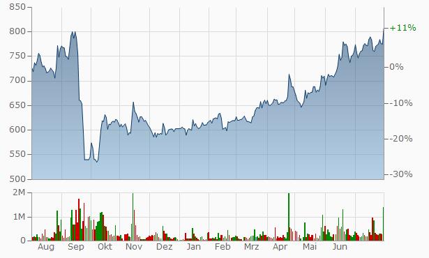 PIK Chart