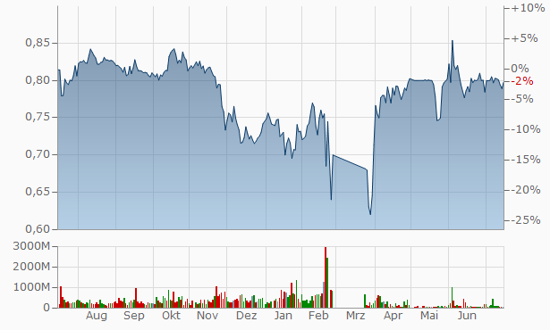 RusHydro (Federal Hydro) Chart