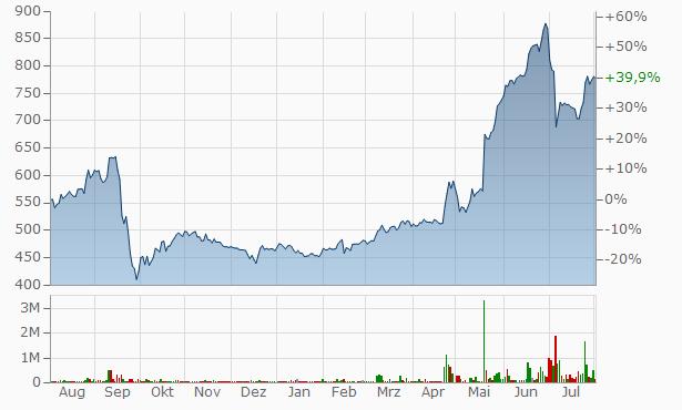 LSR Chart