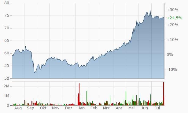Rostelecom PJSC Pref. Chart