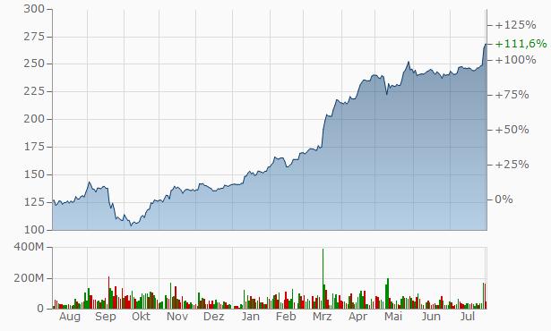 Sberbank Chart