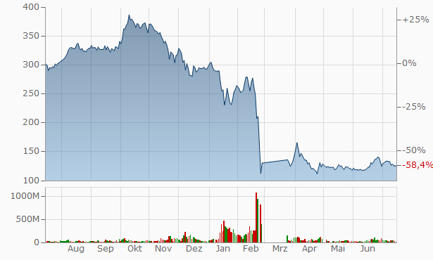 Sberbankaktie