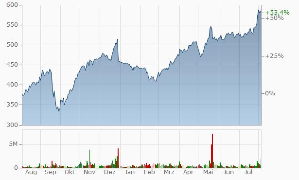 aktienkurs gazprom in euro