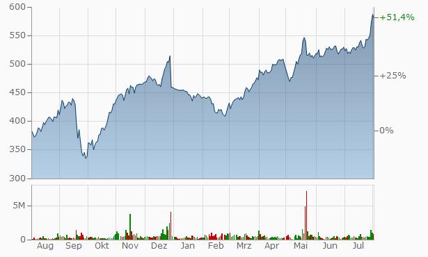 Gazprom Aktienkurs