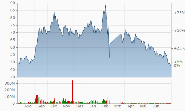United Company RUSAL, international Chart