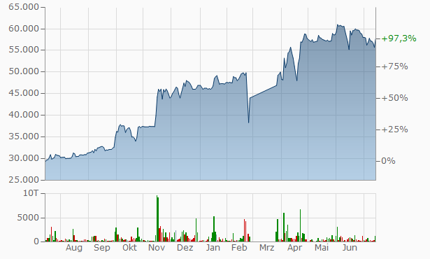 VSMPO-AVISMA Chart