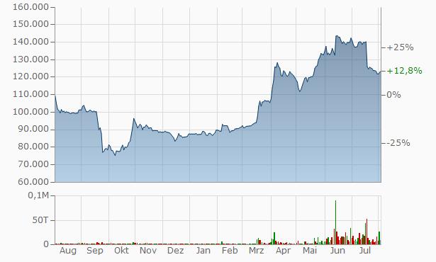 Transneft Pref. Chart