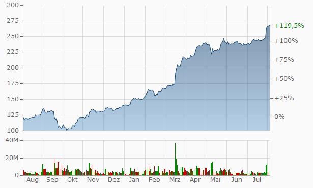 Sberbank Pref Chart