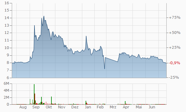 Khimprom JSC Pref Chart