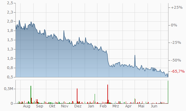 Swemet (B) Chart