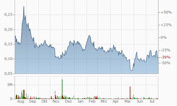 WilLak Chart