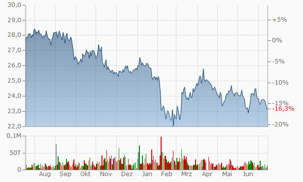 Care Property Invest SICAFI SA Chart