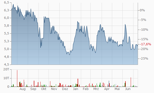 ABO-Group Environment NV Chart