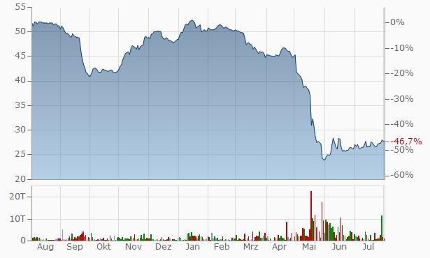 Atenor Group SA Chart