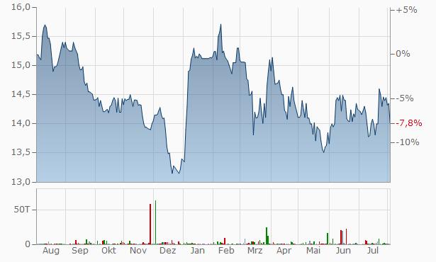 Fairfax Financial Chart