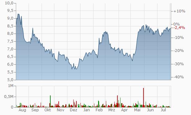 MDA Chart