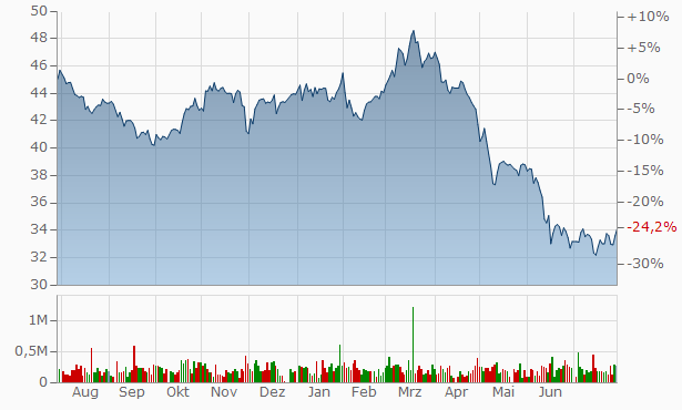 Allied Properties Real Estate Investment Trust Trust Units Chart