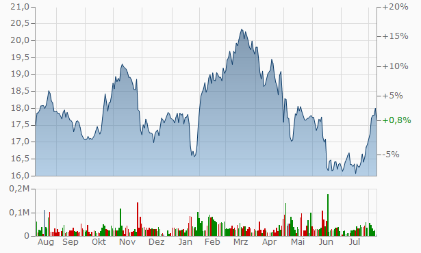Morguard North American Residential Real Esate Investment Trust Trust Units Chart