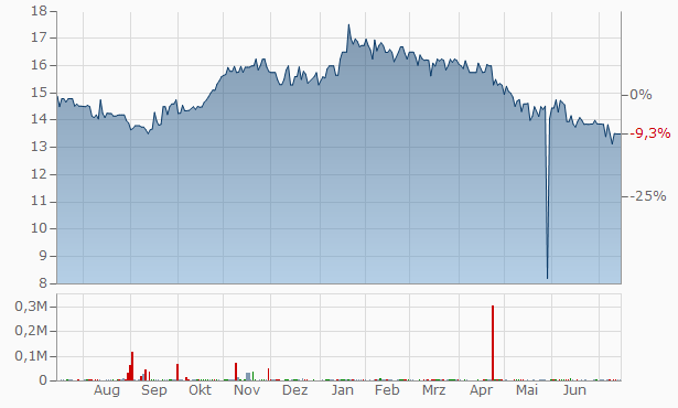 Thomson Reuters Chart