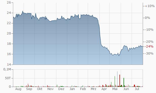 Artis Real Estate Investment Trust Cum  Chart