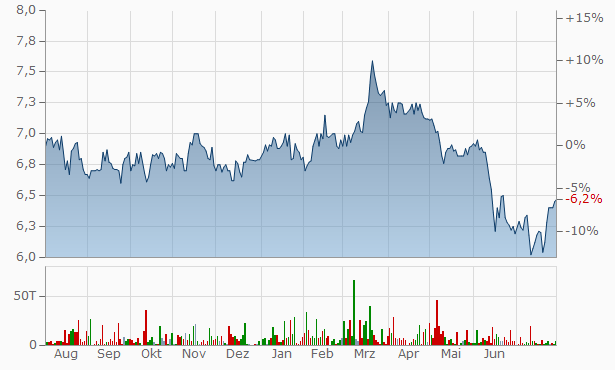 Melcor Real Estate Investment Trust Trust Units Chart