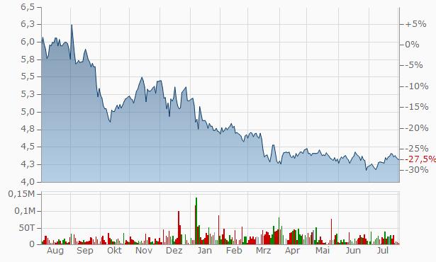 Brookfield Global Infrastructure Securities Chart
