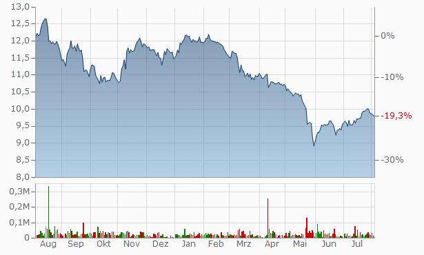 Brompton Split Banc A Chart