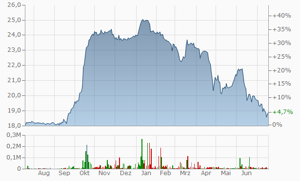 BCE Chart