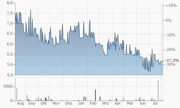 Andrew Peller Chart