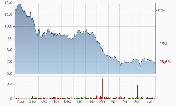 Artis Real Estate Investment Trust Trust Units Chart