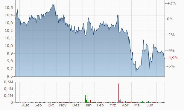 Brompton Lifeco Split A Chart