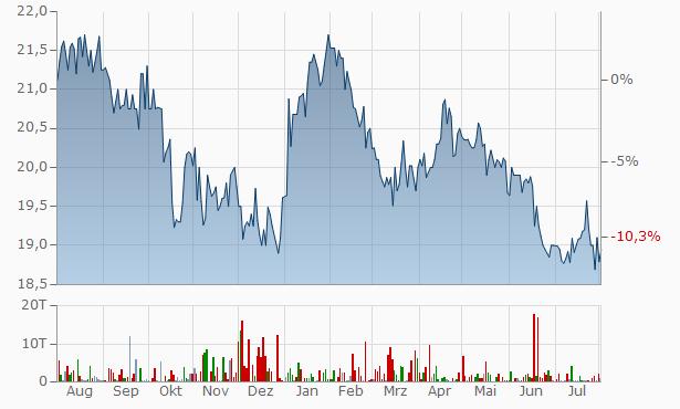 Co-Operators General Insurance Company Non-Cum Red  Chart