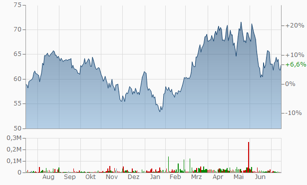 Calian Technologies Chart