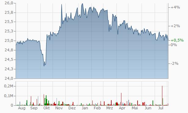 Banque Nationale du Canada Non-Cum Conv Red 1st  Chart