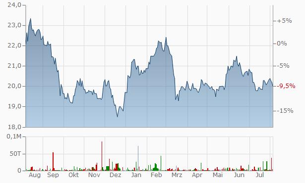 Intact Financial A Chart