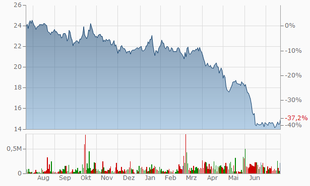 Minto Apartment Real Estate Investment Trust Trust Units 144A Reg S Chart