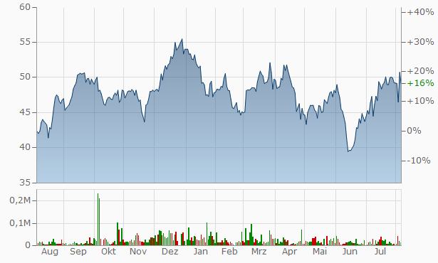 Andlauer Healthcare Group Chart