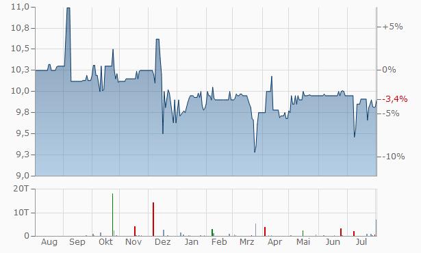 Big Banc Split Chart
