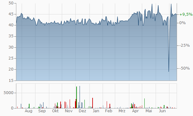 Atco Chart