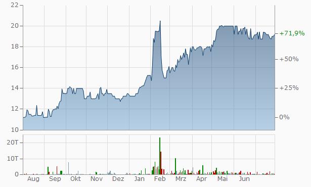 Wall Financial Chart