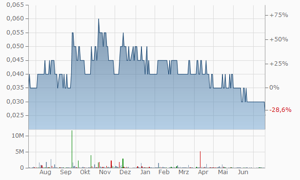 NTG Clarity Networks Chart