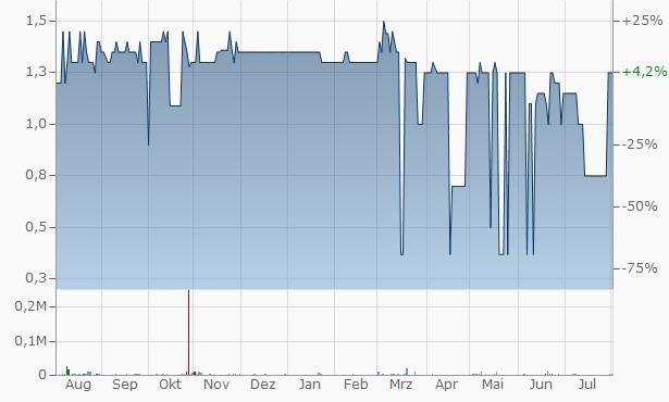 Lorne Park Capital Partners Chart