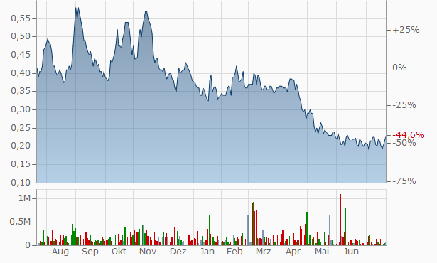 Aftermath Silver Chart