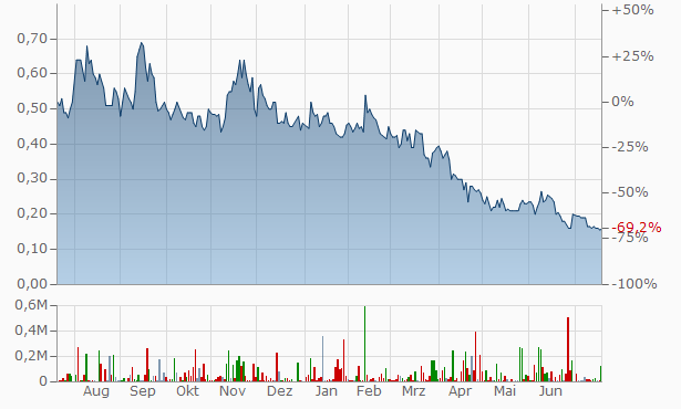 Delphx Capital Markets Chart