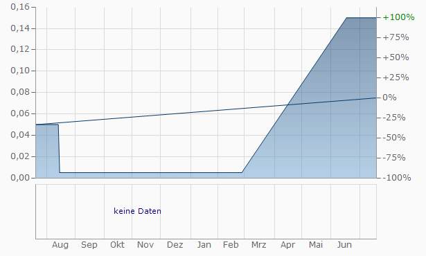 Auston Capital Chart