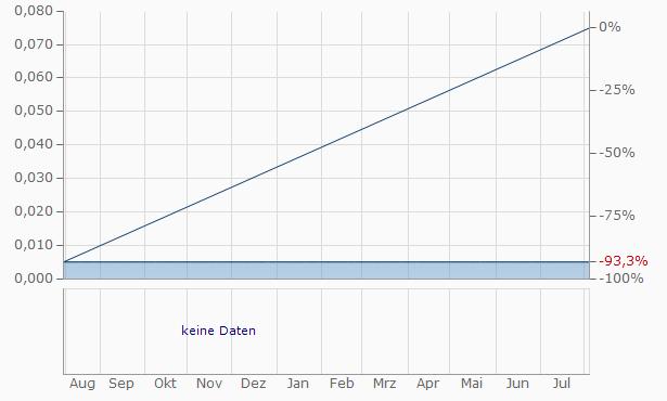 Green Panda Capital Chart
