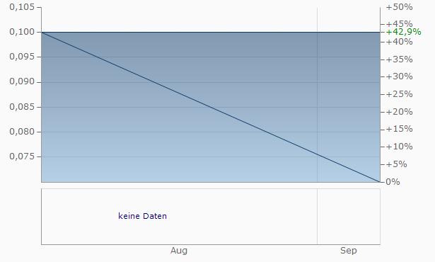 A-Labs Capital IV Chart