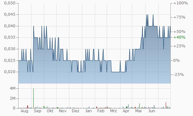 Sparta Capital Chart