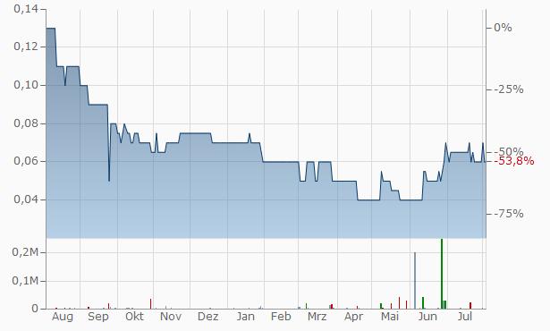 Genix Pharmaceuticals Chart